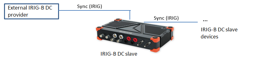 NET_Synchronization_IRIG-B_DC_conection_example_of_one_unit2